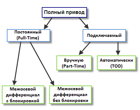SYKOR.ru-PartTime-FullTime-TOD