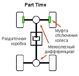 SYKOR.ru-PartTime